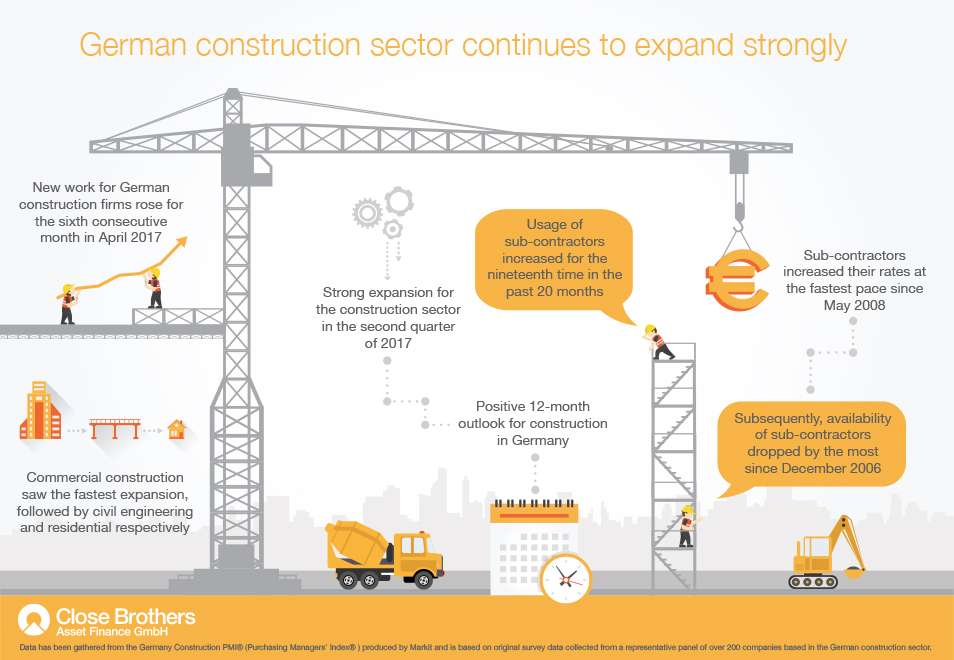 German Construction infographic