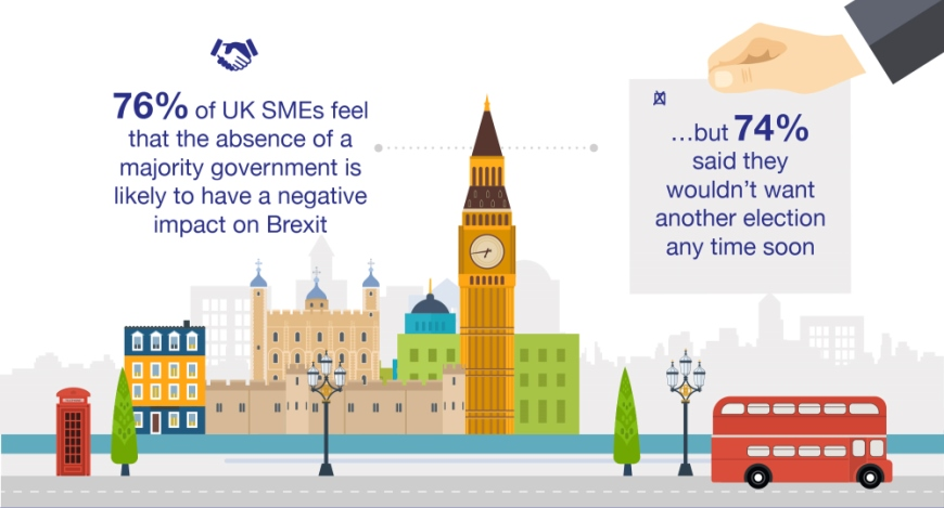 SME owners: lack of majority government hindering Brexit negotiations