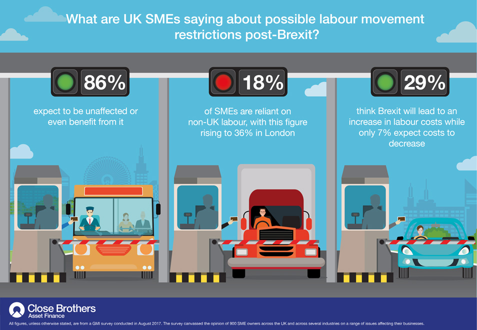 UK SMEs: Little impact anticipated if free movement of labour restricted post-Brexit