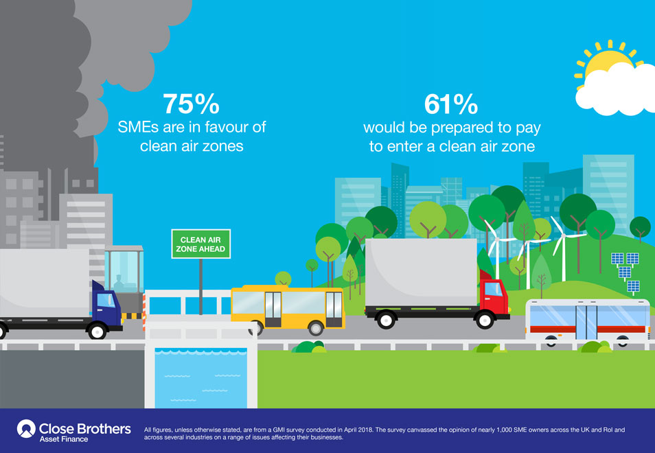 Infographic to show business barometer results around clean air zones