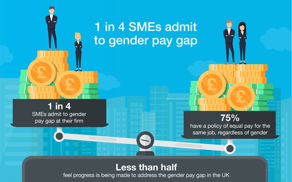 Infographic depicting a gender pay gap