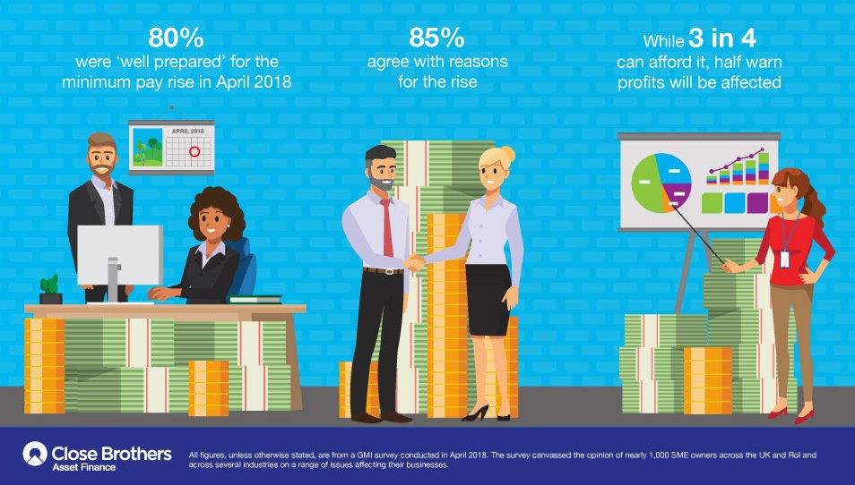 Infographic illustrating UK SME views on the minimum pay rise