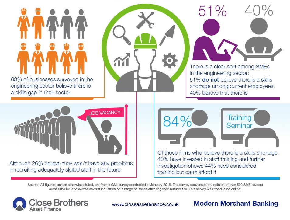 Skills Gap Concern Across The Engineering Sector Close
