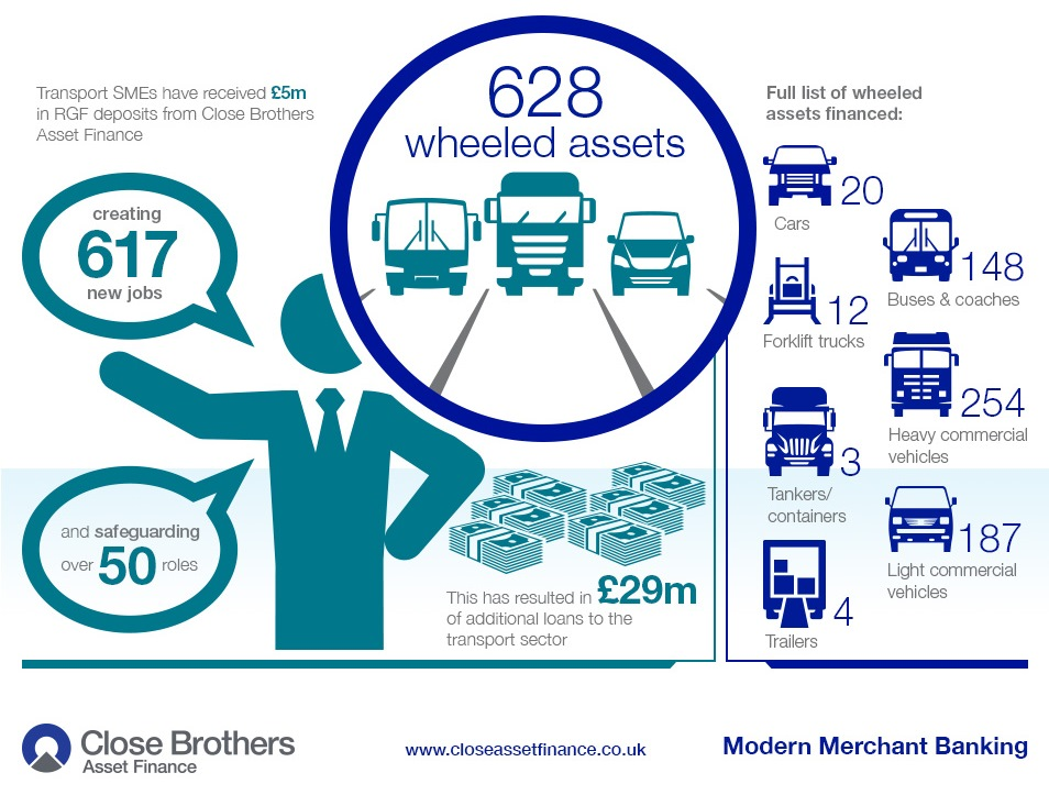 Close Brothers brings over 600 vehicles to UK roads through Regional Growth Fund