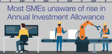 Lack of knowledge about Annual Investment Allowance increase among UK SMEs